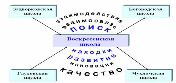 Схема концептуальной модели «